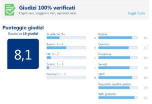 Pagella dell'agriturismo secondo Booking.com